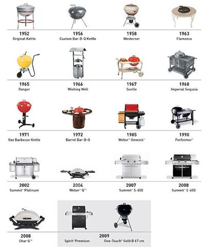 Les pr parations le barbecue recettes de cuisine et for Nom ustensile de cuisine